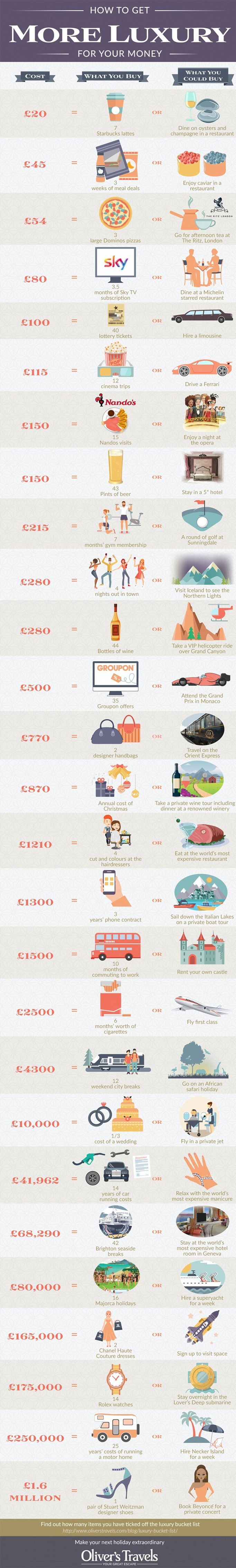 Oliver's Travels  infographic